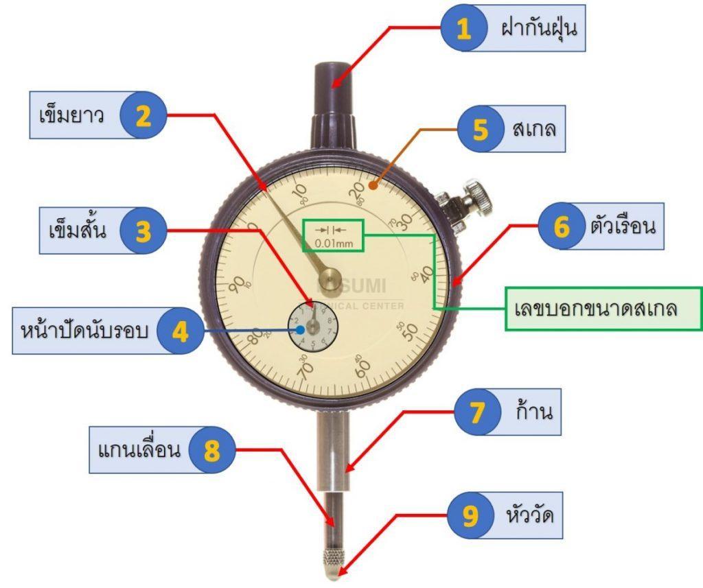 what-is-dial-gauge