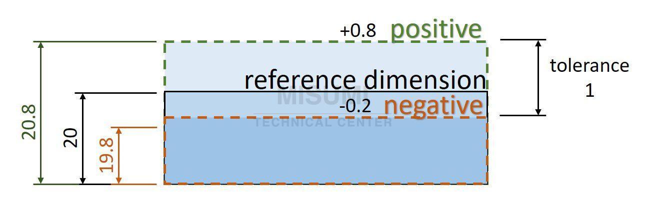 dimension-tolerance