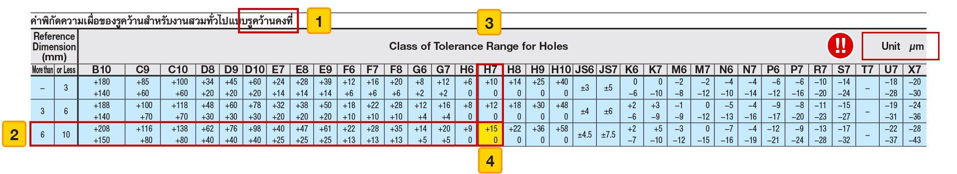 hole-and-shaft-basis